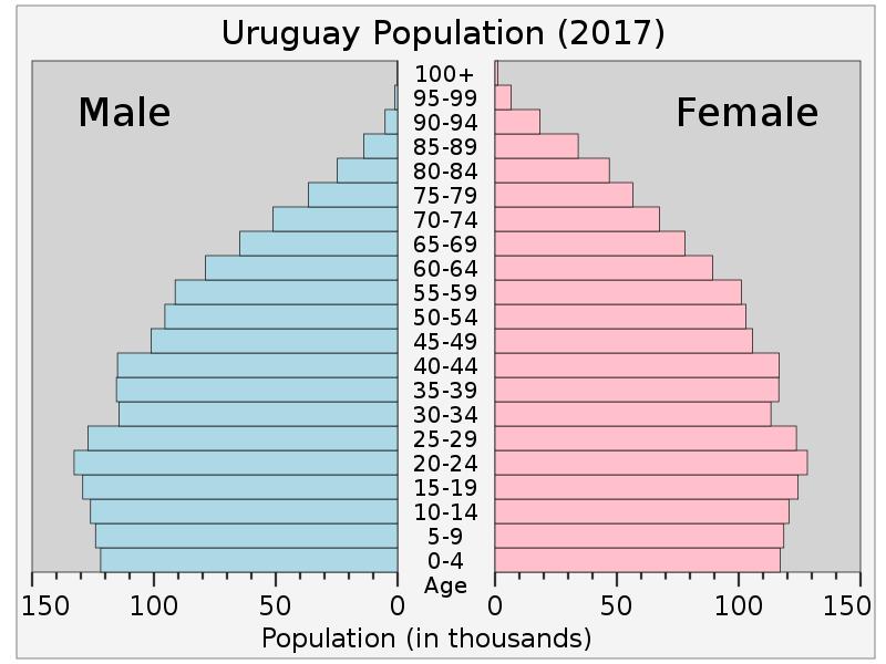 URUGUAY Population pyramid 2017