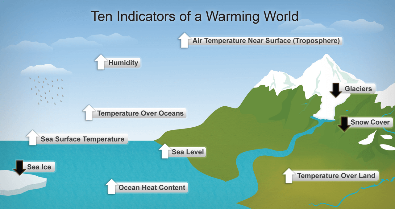 Indicators of warming world