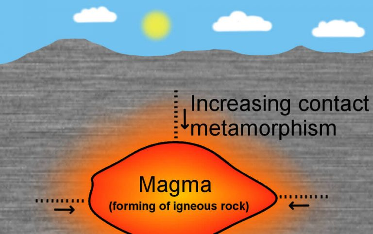 All About Metamorphic Rock