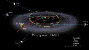 The Kuiper Belt