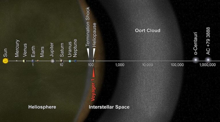 All About The Oort cloud