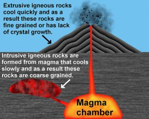 All About Igneous Rock